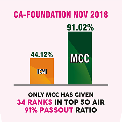 Only MCC has given 34 Ranks in Top 50 AIR. 91% Passout Ratio