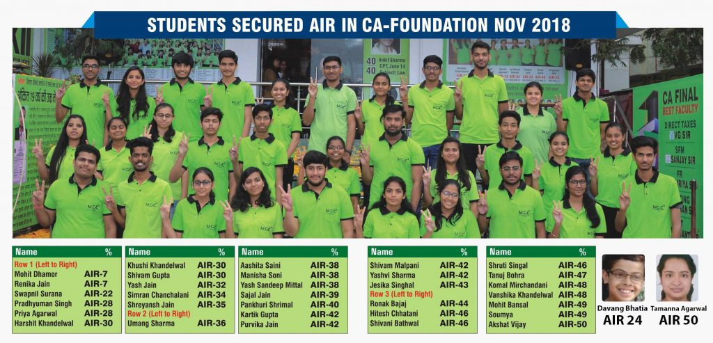 CA_Foundation_All_India_34_Ranks_by_MCC_Jaipur_in_Nov_2018_home
