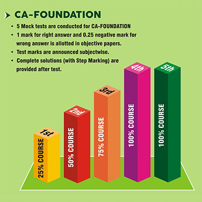 CA Foundation Mock Test