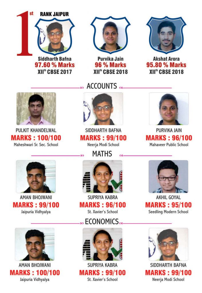 XII Results MCC jaipur