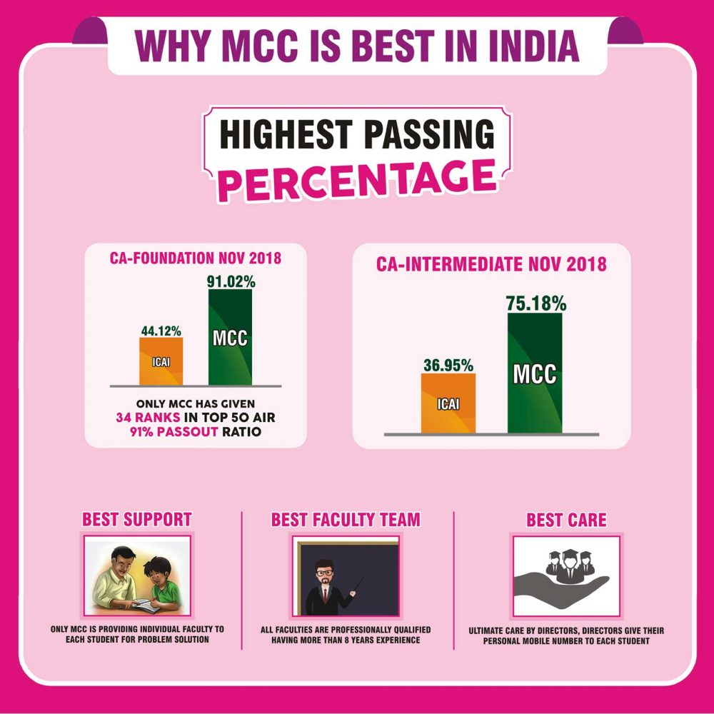 why-mcc-highest-passing-percentage