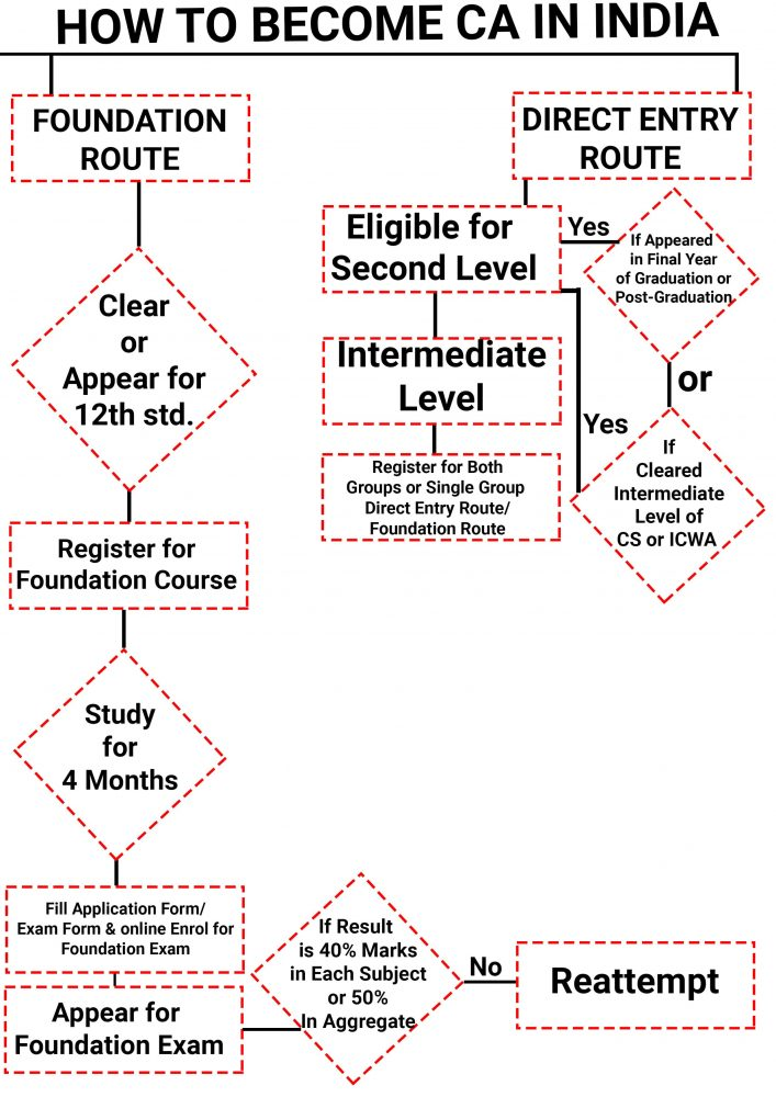 CA Course procedure, how to become a CA (chartered accountant) in India
