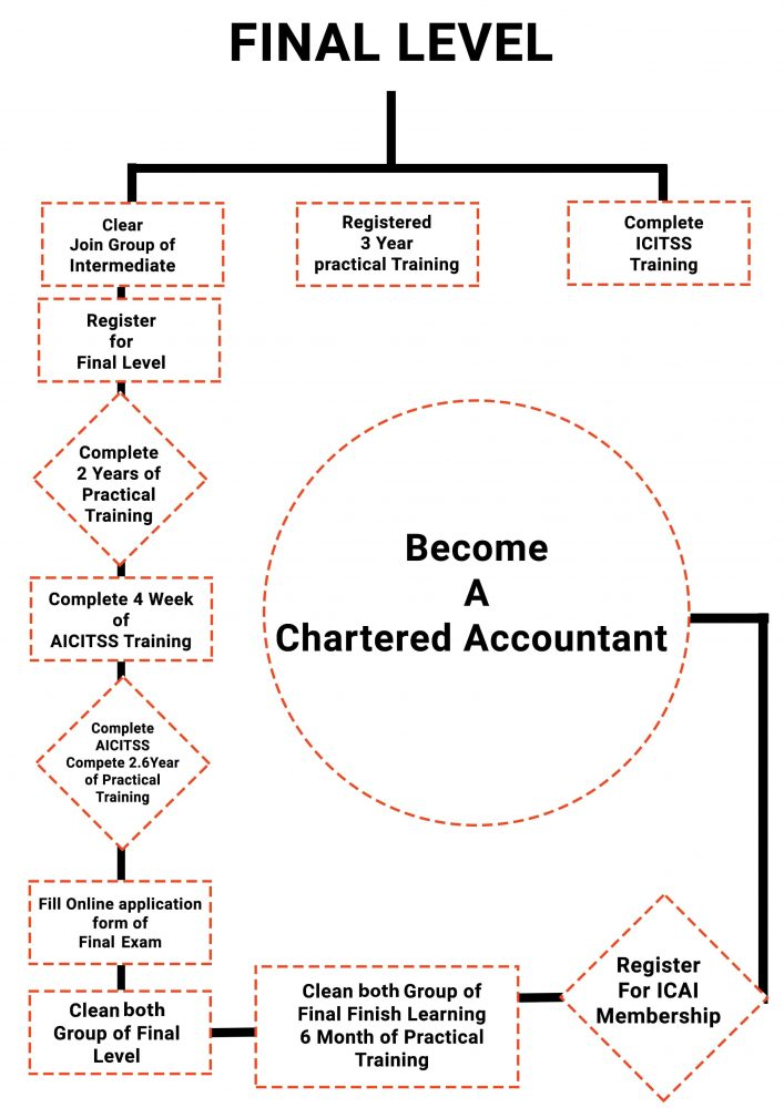 CA Course, Chartered accountant course details, how to become a CA in India