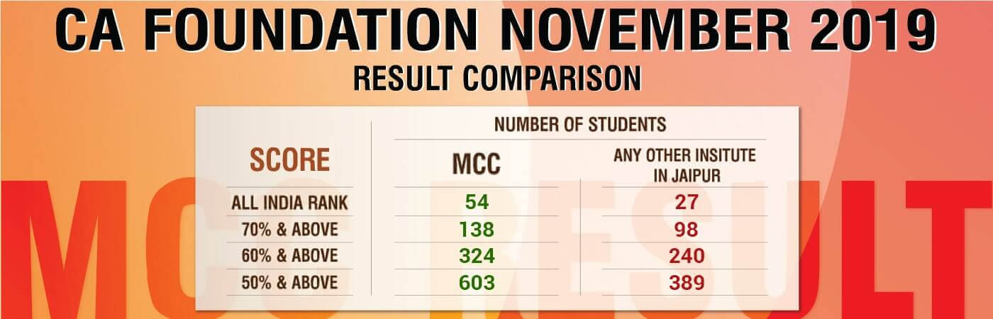 CA Foundation Nov 2019 Result Comparison