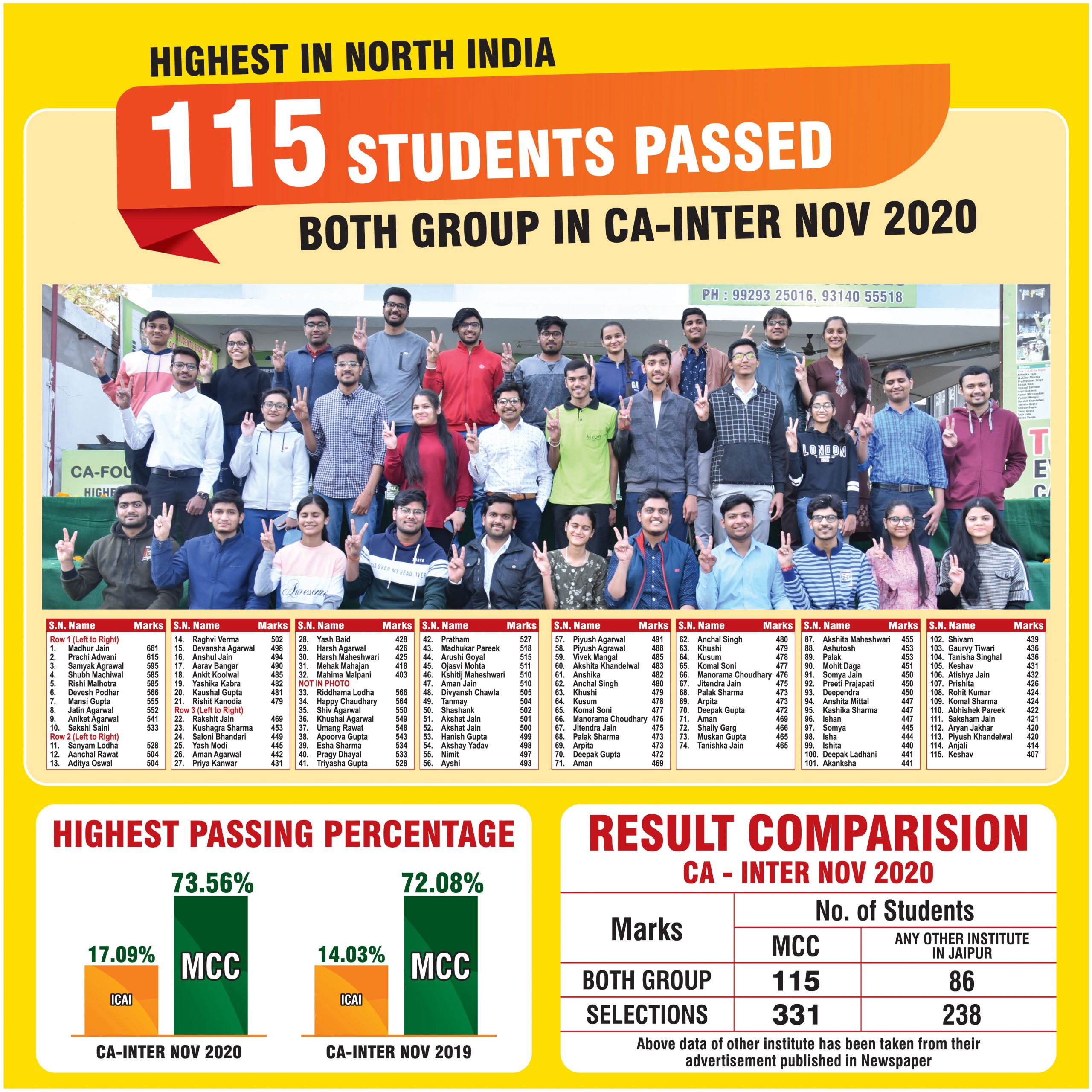 All India Ranks in CA Inter